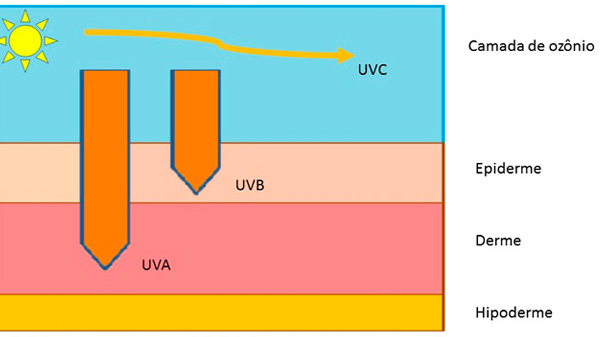 uva uvb uvc - how to protect your family from uv rays